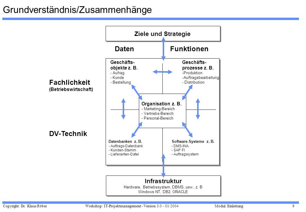 Grundverständnis/Zusammenhänge