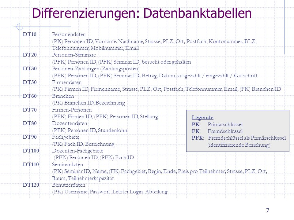 Differenzierungen: Datenbanktabellen