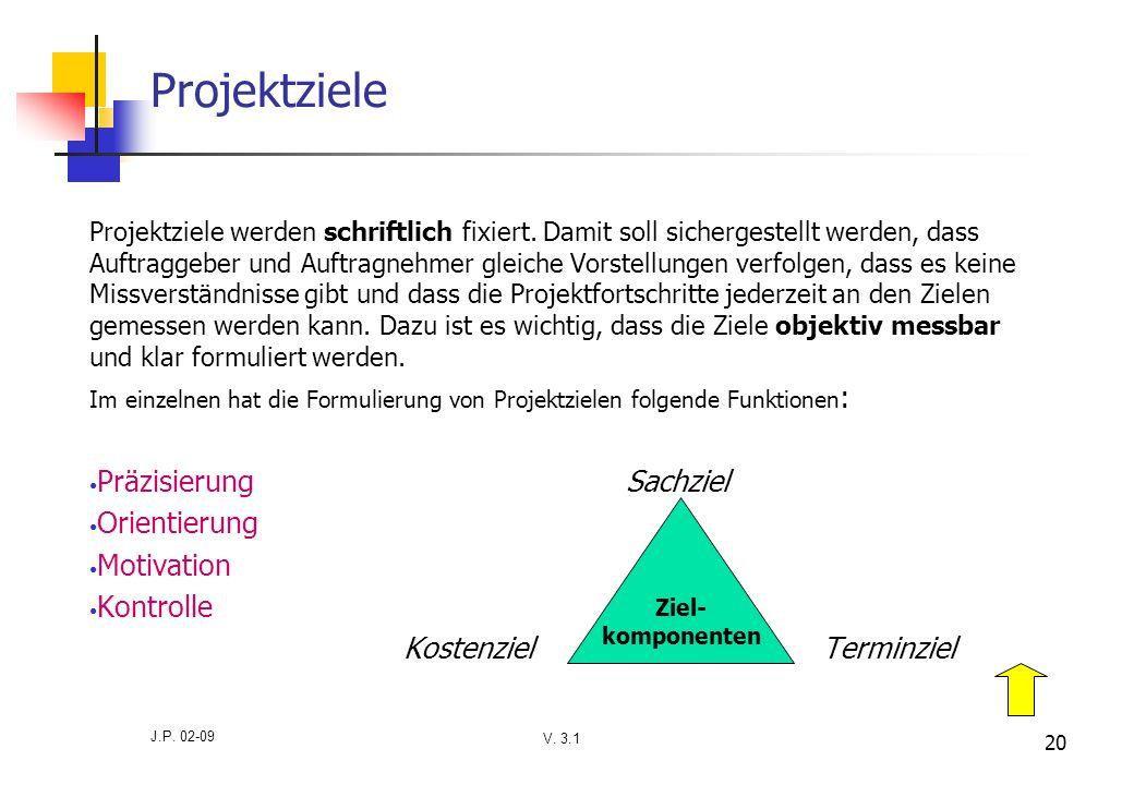 Projektziele Präzisierung Sachziel Orientierung Motivation Kontrolle