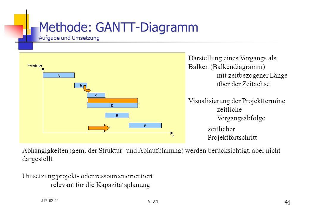 Methode: GANTT-Diagramm Aufgabe und Umsetzung