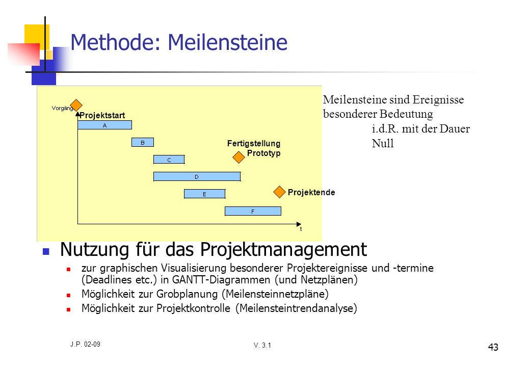 Methode: Meilensteine