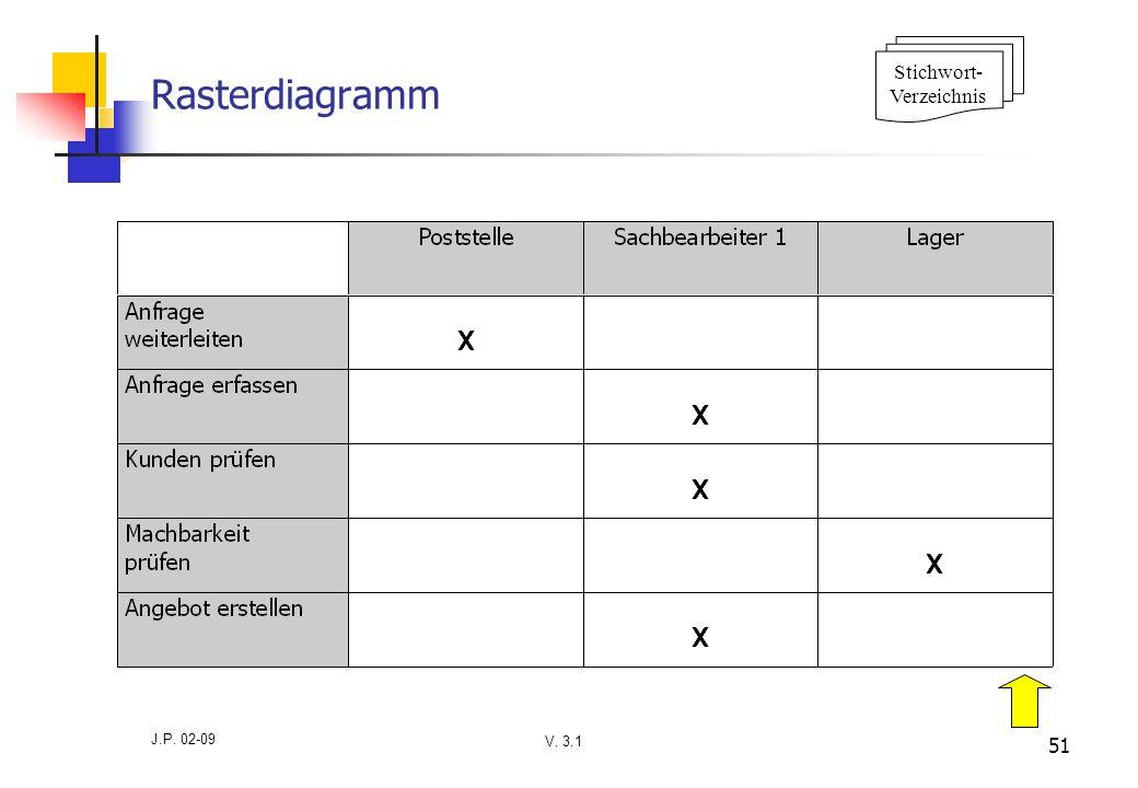 Stichwort- Verzeichnis Rasterdiagramm J.P. 02-09