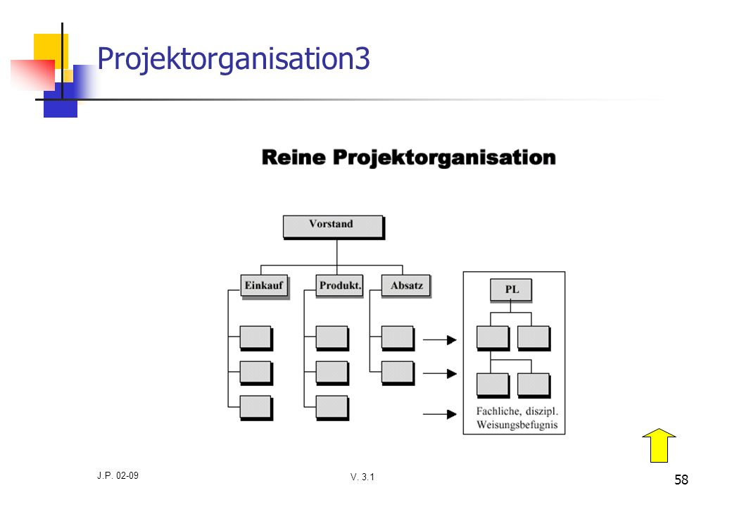 Projektorganisation3 J.P. 02-09