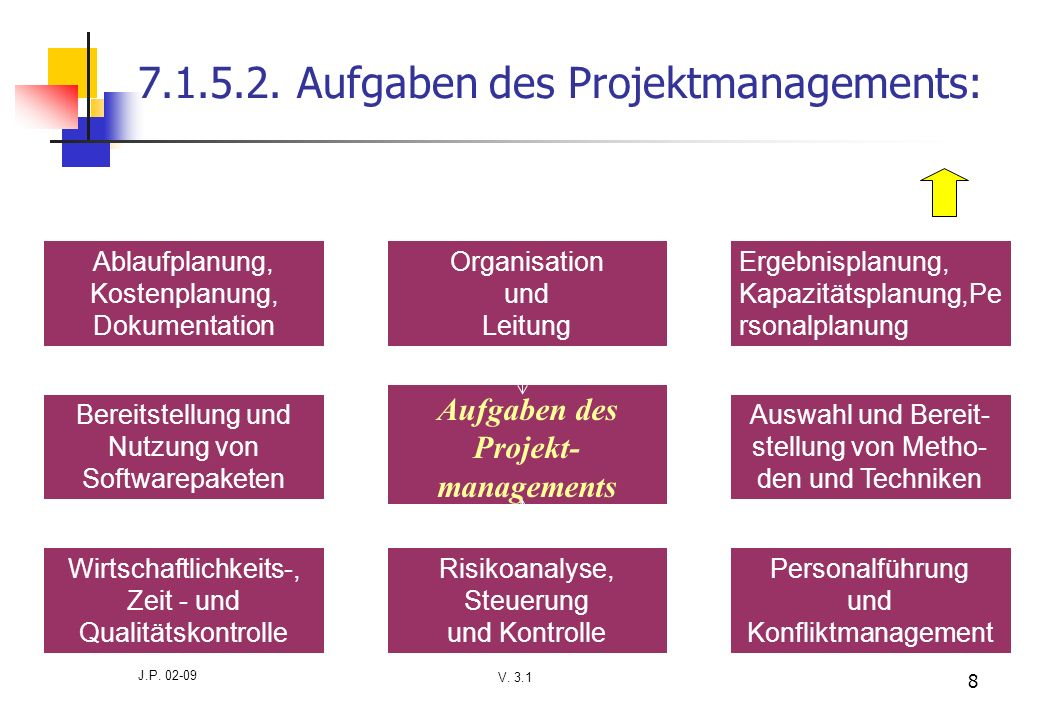 7.1.5.2. Aufgaben des Projektmanagements: