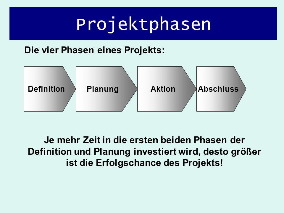 Projektphasen Die vier Phasen eines Projekts: