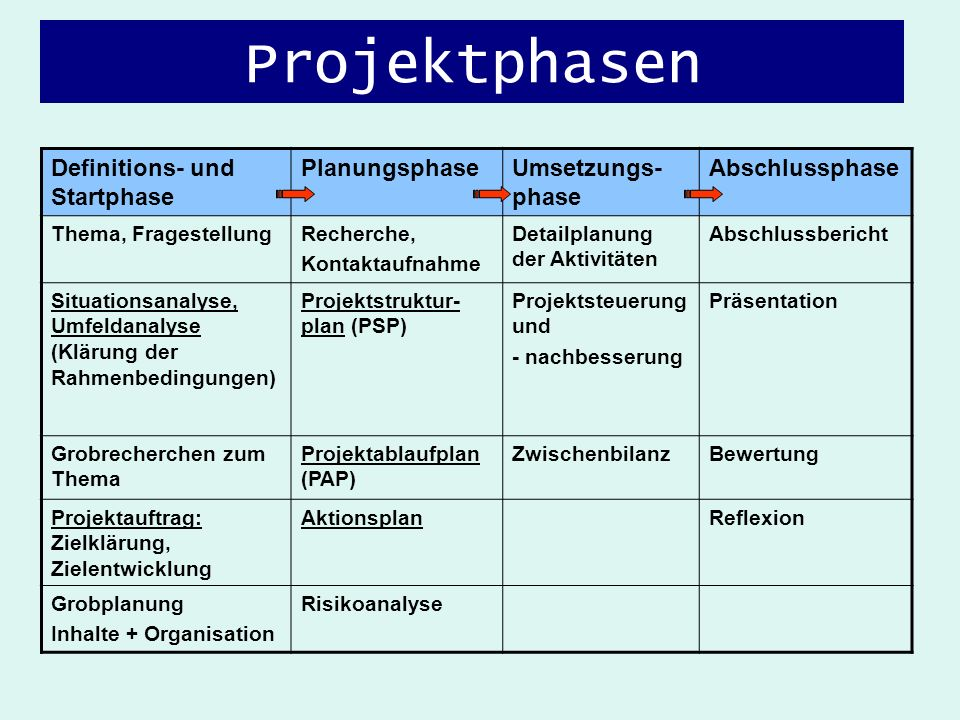 Projektphasen Definitions- und Startphase Planungsphase