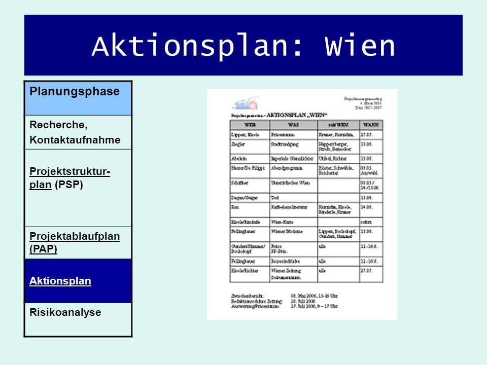 Aktionsplan: Wien Planungsphase Recherche, Kontaktaufnahme