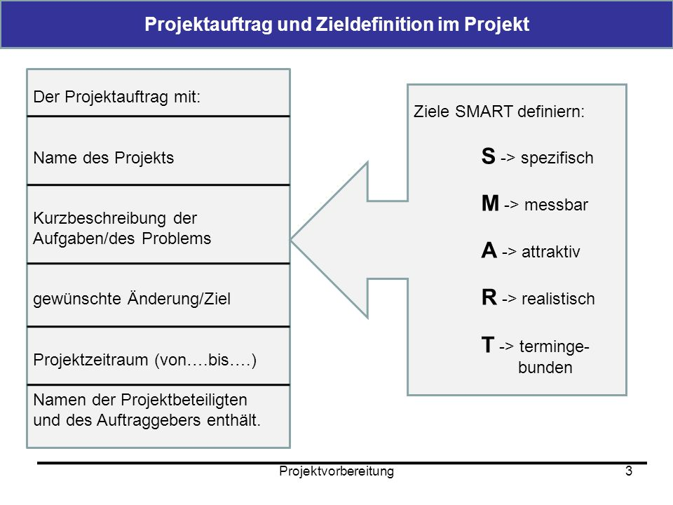 Projektauftrag und Zieldefinition im Projekt