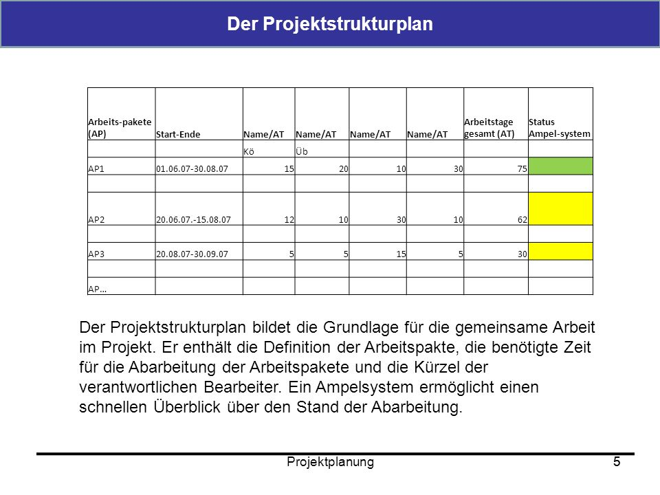 Der Projektstrukturplan