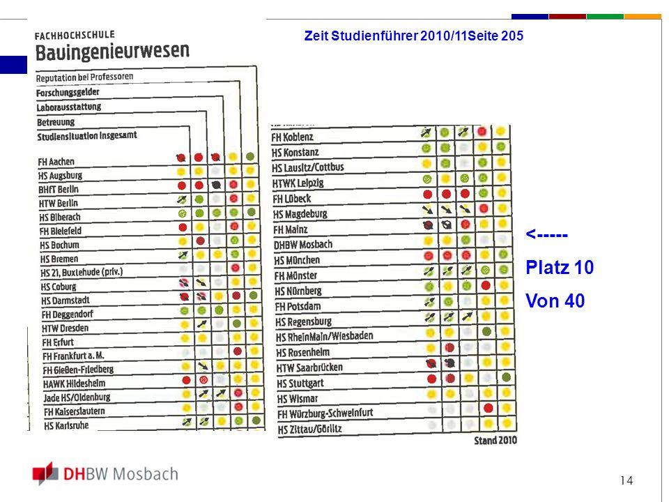 Zeit Studienführer 2010/11Seite 205