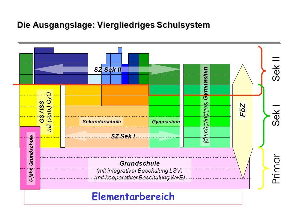 Die Ausgangslage: Viergliedriges Schulsystem