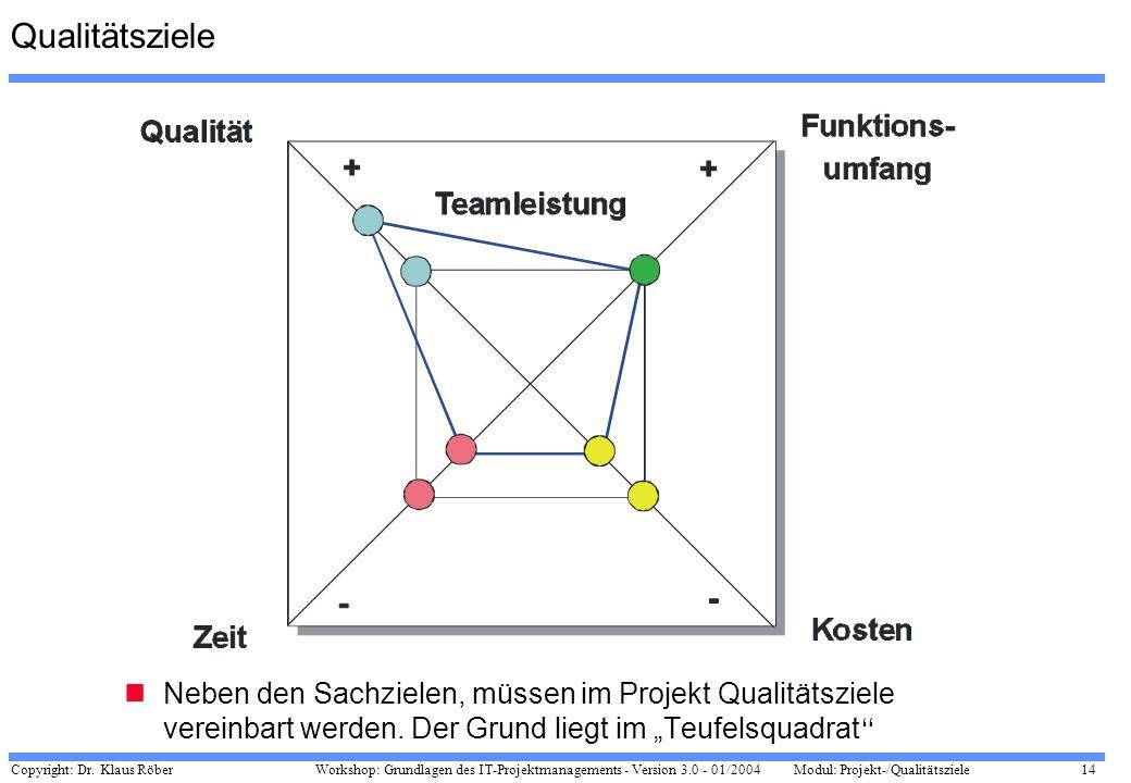 Qualitätsziele Neben den Sachzielen, müssen im Projekt Qualitätsziele vereinbart werden.