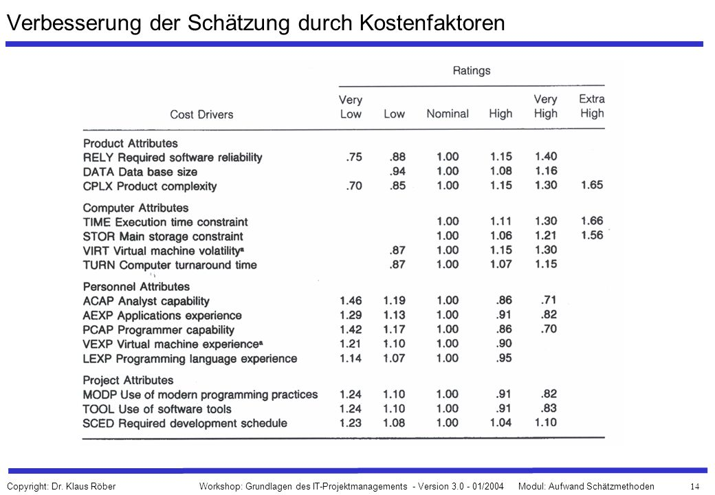 Verbesserung der Schätzung durch Kostenfaktoren