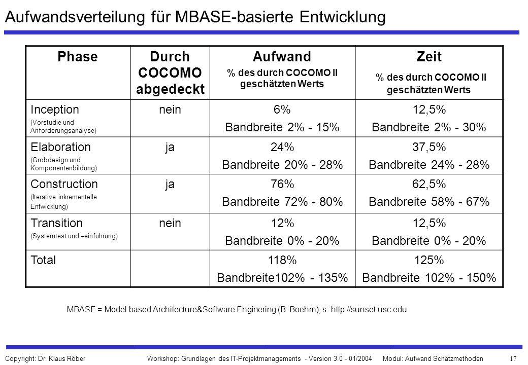 Aufwandsverteilung für MBASE-basierte Entwicklung