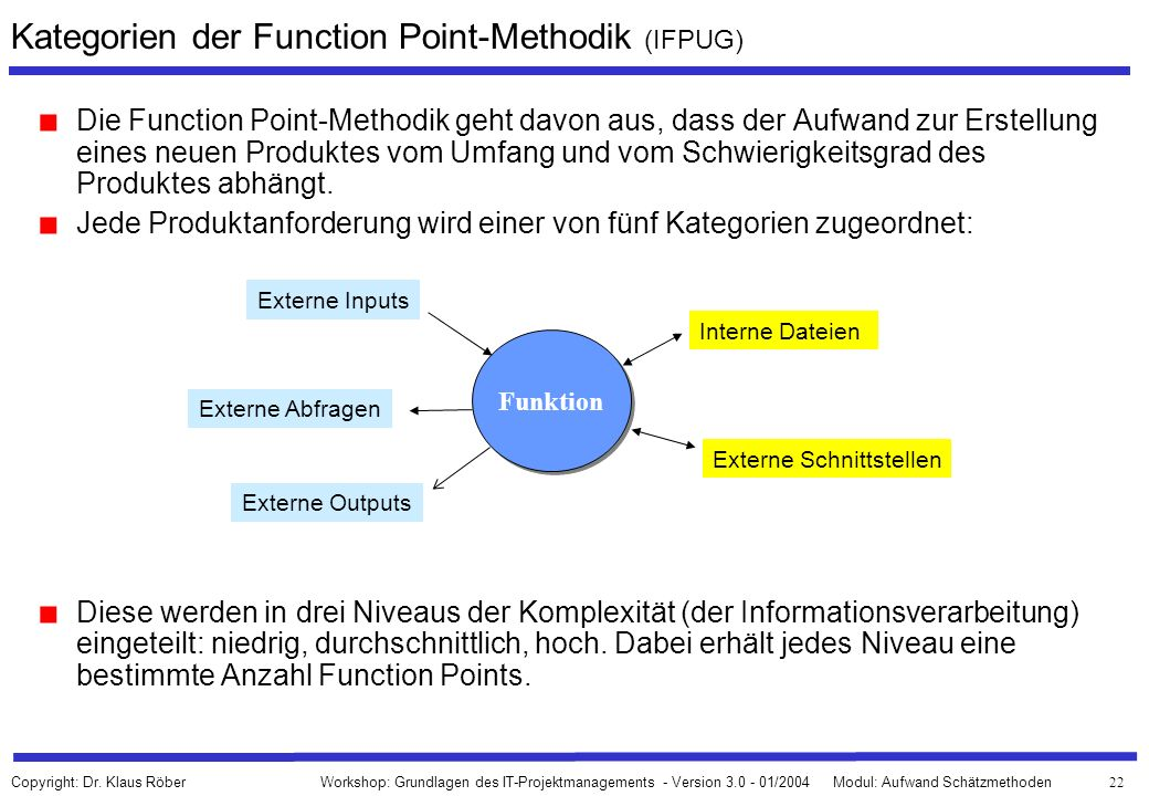 Kategorien der Function Point-Methodik (IFPUG)