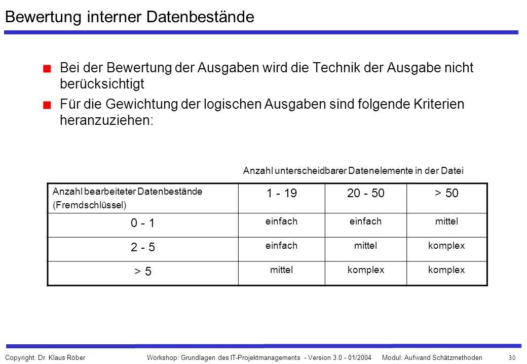 Bewertung interner Datenbestände