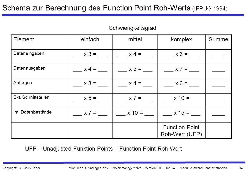 Schema zur Berechnung des Function Point Roh-Werts (IFPUG 1994)