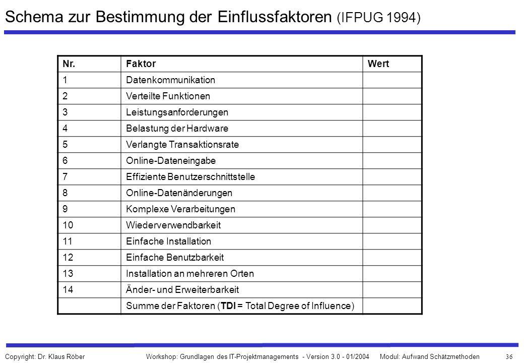 Schema zur Bestimmung der Einflussfaktoren (IFPUG 1994)