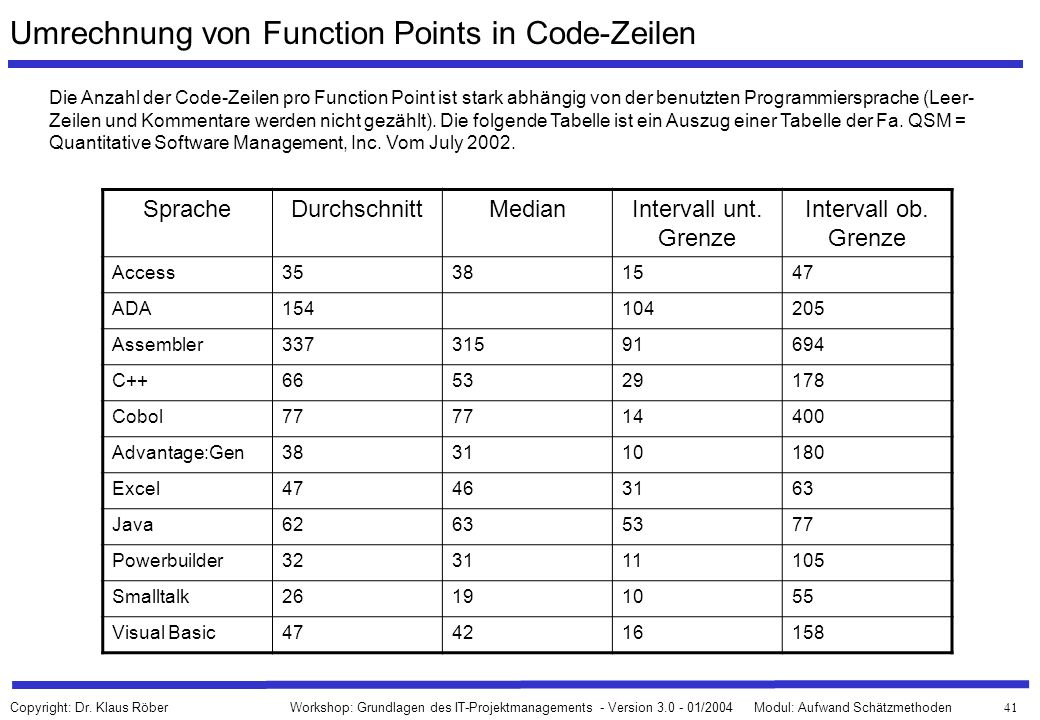 Umrechnung von Function Points in Code-Zeilen