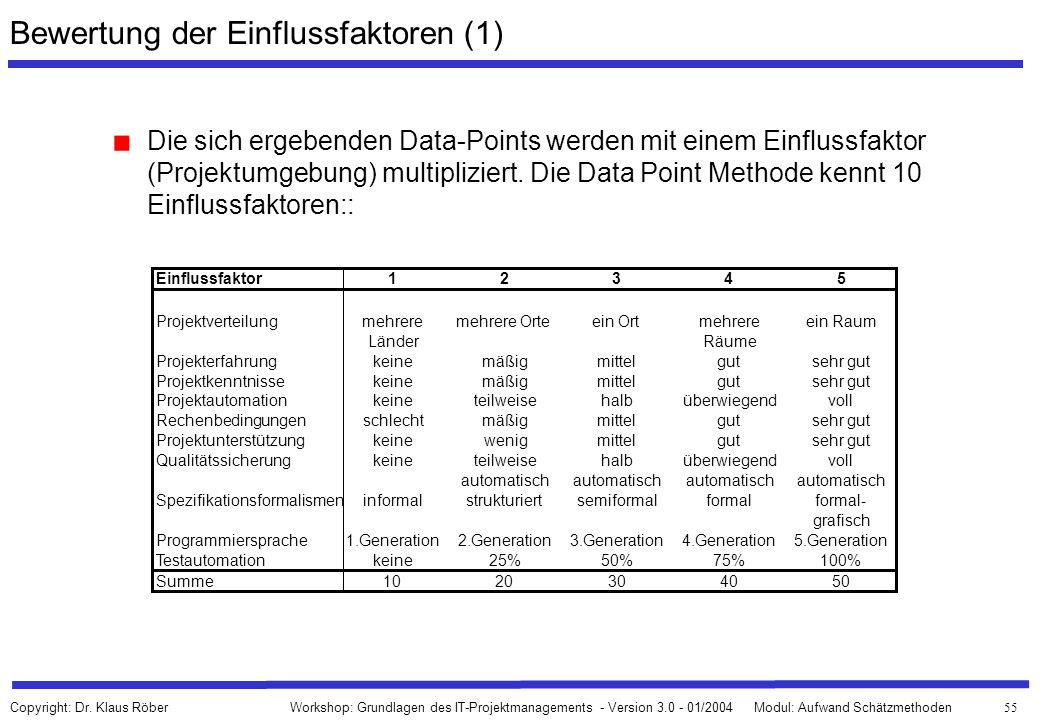 Bewertung der Einflussfaktoren (1)