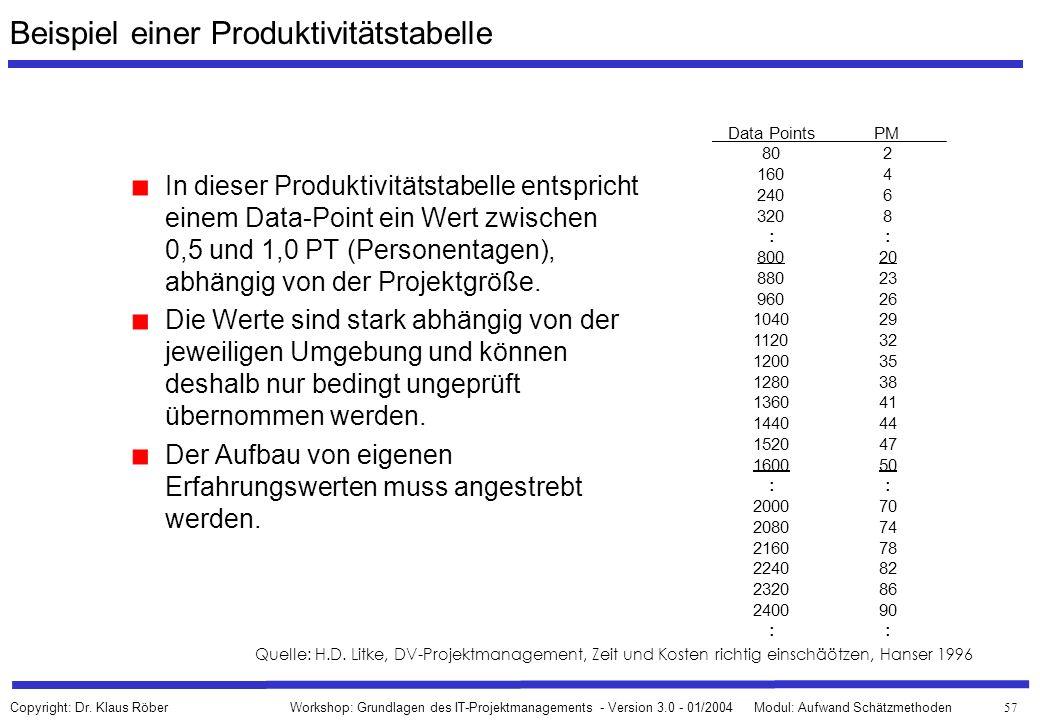 Beispiel einer Produktivitätstabelle