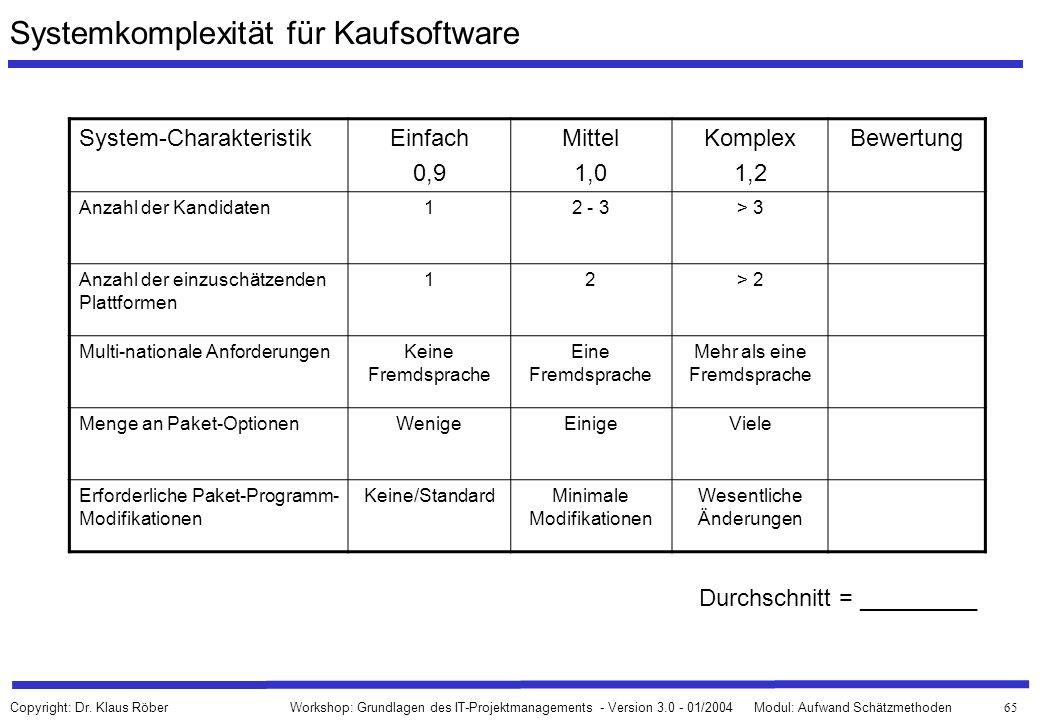 Systemkomplexität für Kaufsoftware
