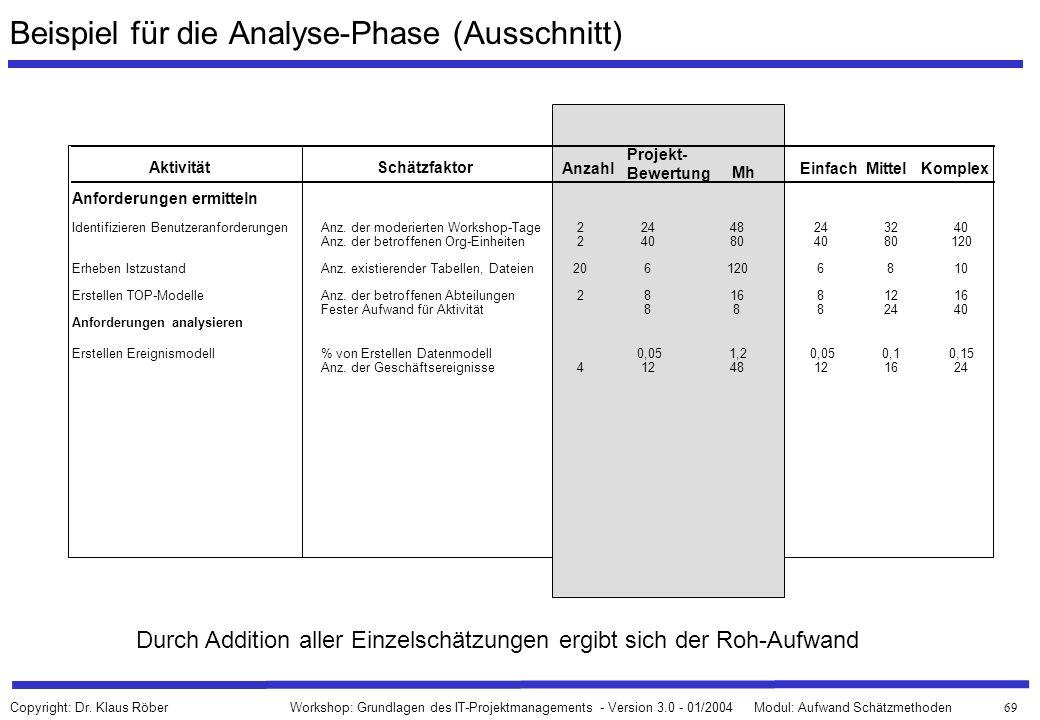 Beispiel für die Analyse-Phase (Ausschnitt)
