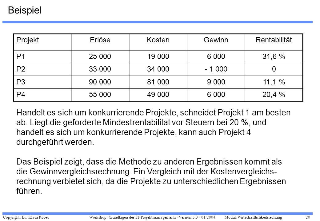 Beispiel Projekt. Erlöse. Kosten. Gewinn. Rentabilität. P1. 25 000. 19 000. 6 000. 31,6 % P2.