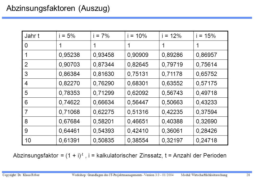 Abzinsungsfaktoren (Auszug)