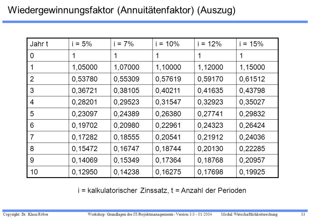Wiedergewinnungsfaktor (Annuitätenfaktor) (Auszug)