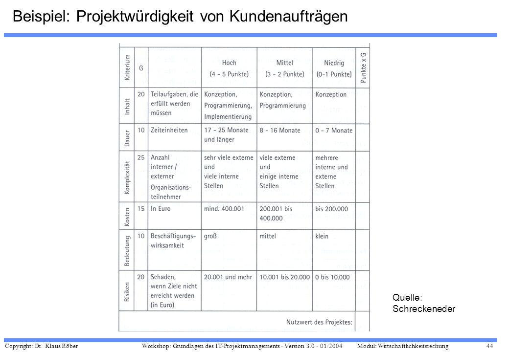 Beispiel: Projektwürdigkeit von Kundenaufträgen