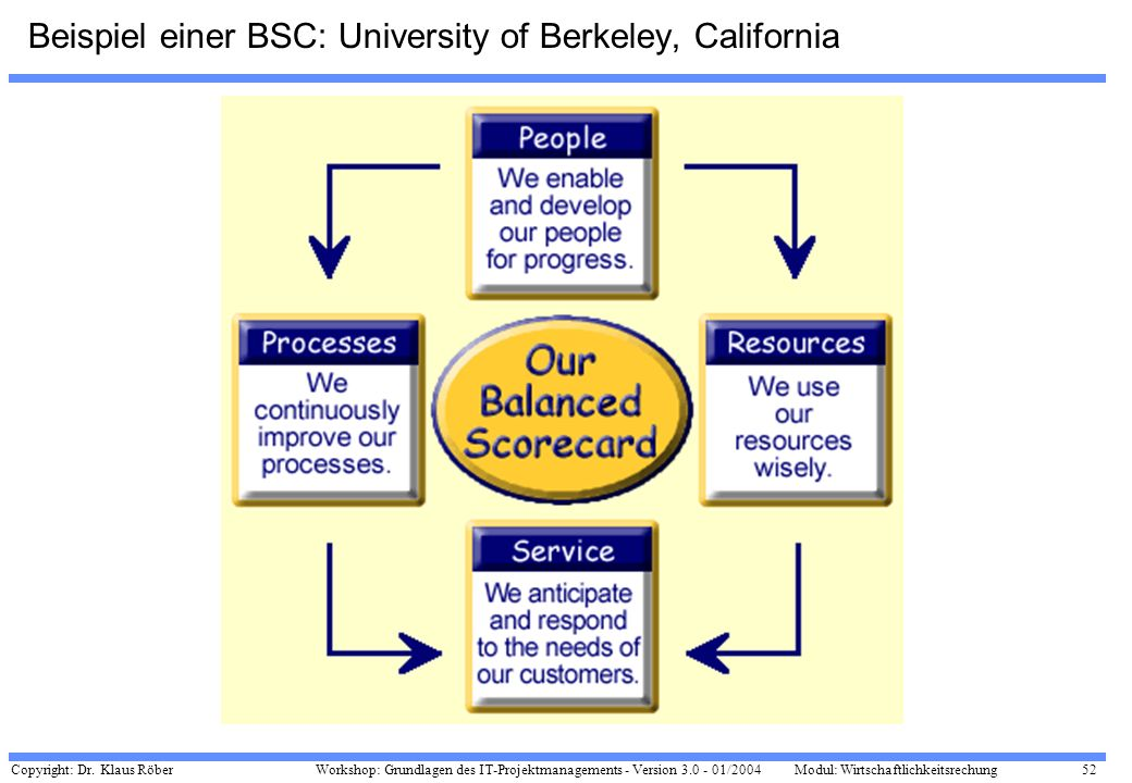 Beispiel einer BSC: University of Berkeley, California