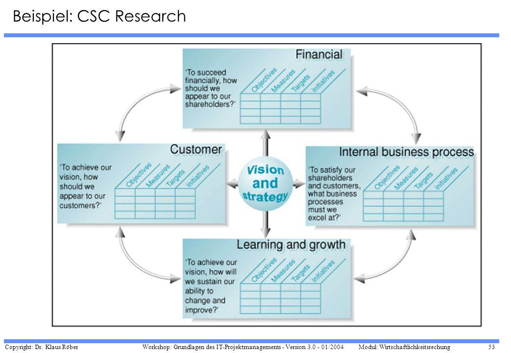 Beispiel: CSC Research