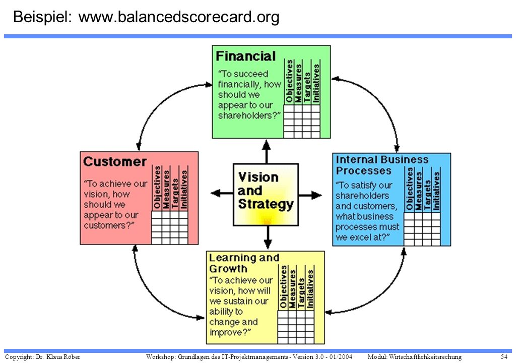 Beispiel: www.balancedscorecard.org
