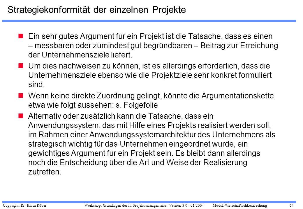 Strategiekonformität der einzelnen Projekte