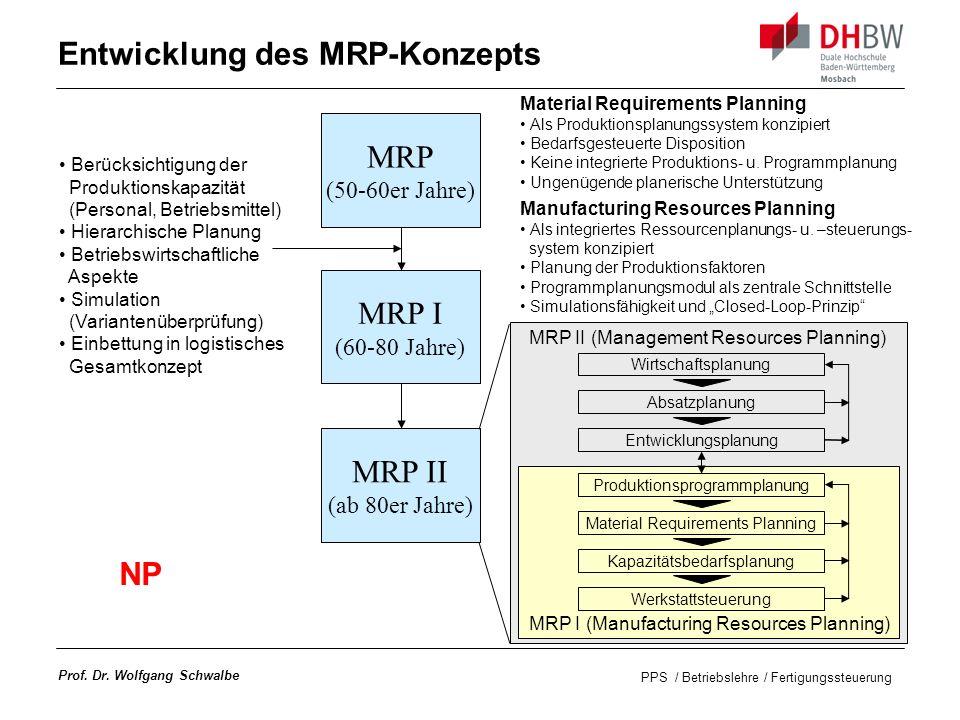 Entwicklung des MRP-Konzepts
