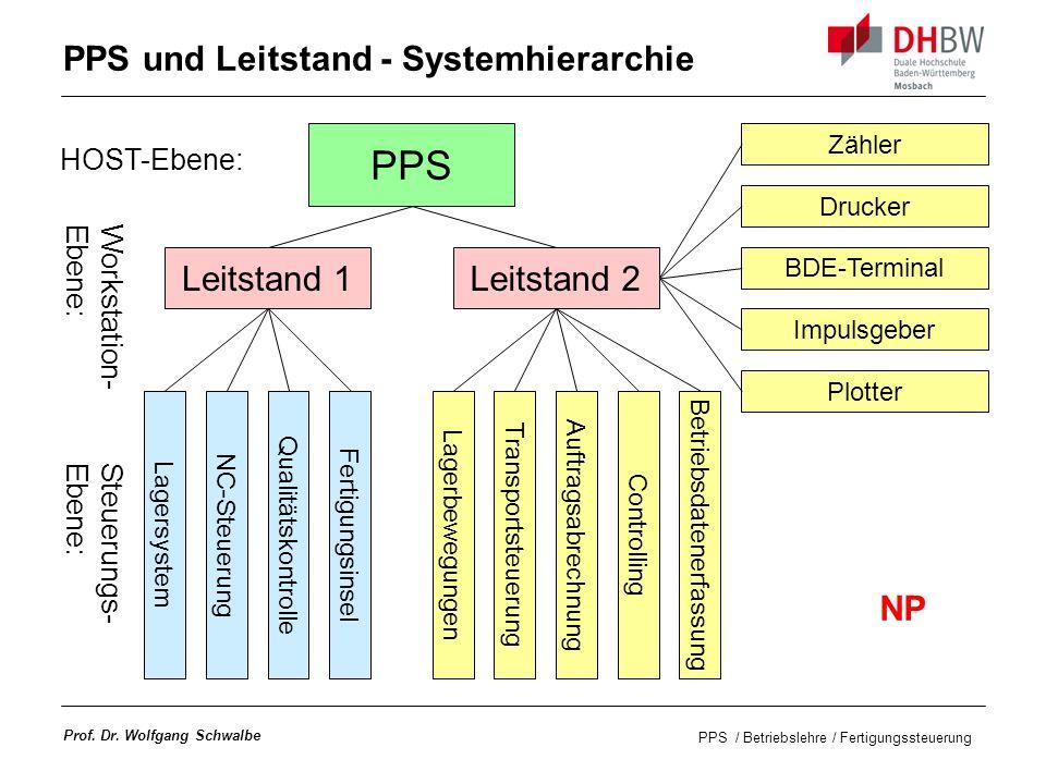 PPS und Leitstand - Systemhierarchie