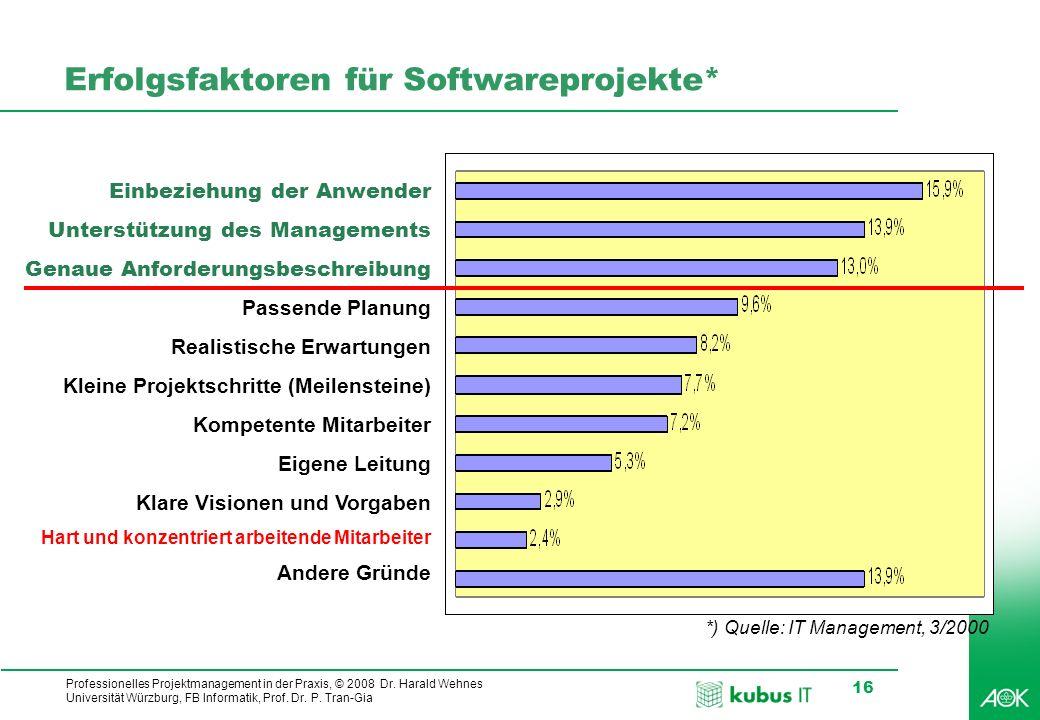 Erfolgsfaktoren für Softwareprojekte*