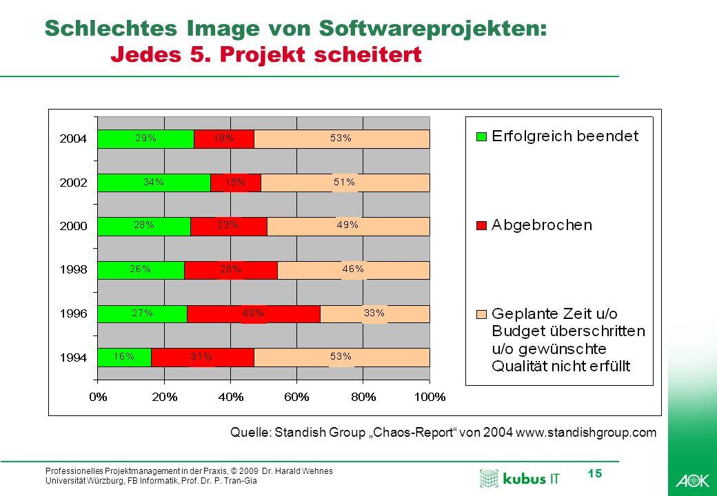 Schlechtes Image von Softwareprojekten: Jedes 5. Projekt scheitert