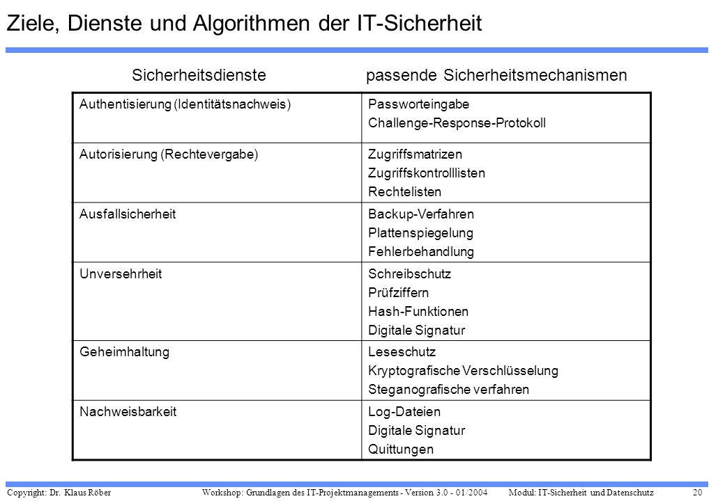Ziele, Dienste und Algorithmen der IT-Sicherheit
