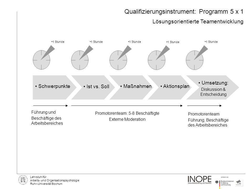 Qualifizierungsinstrument: Programm 5 x 1