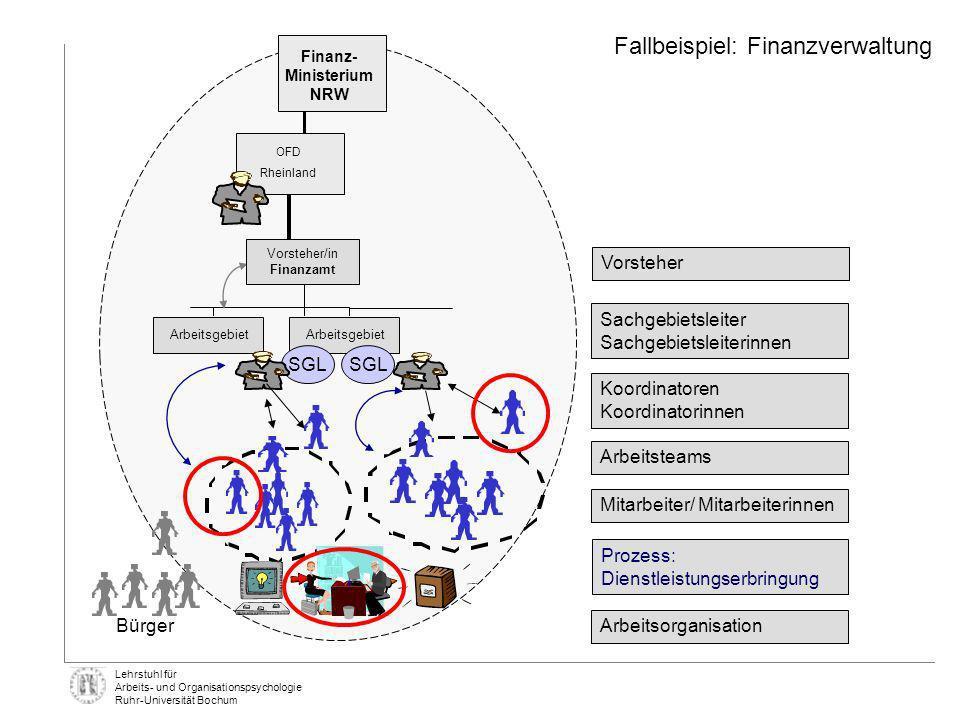 Fallbeispiel: Finanzverwaltung