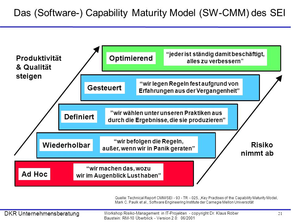Das (Software-) Capability Maturity Model (SW-CMM) des SEI