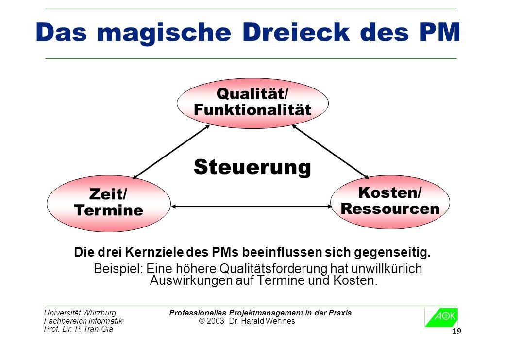 Das magische Dreieck des PM