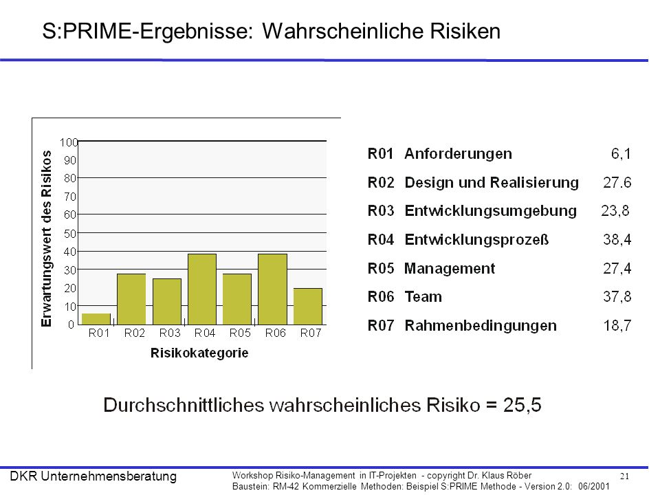 S:PRIME-Ergebnisse: Wahrscheinliche Risiken