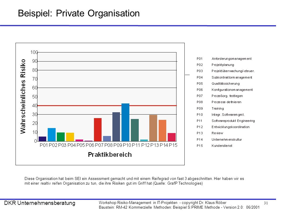 Beispiel: Private Organisation