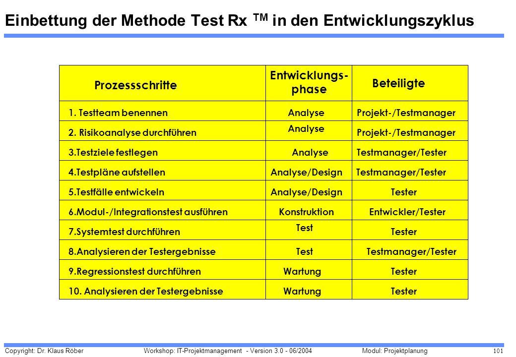Einbettung der Methode Test Rx TM in den Entwicklungszyklus