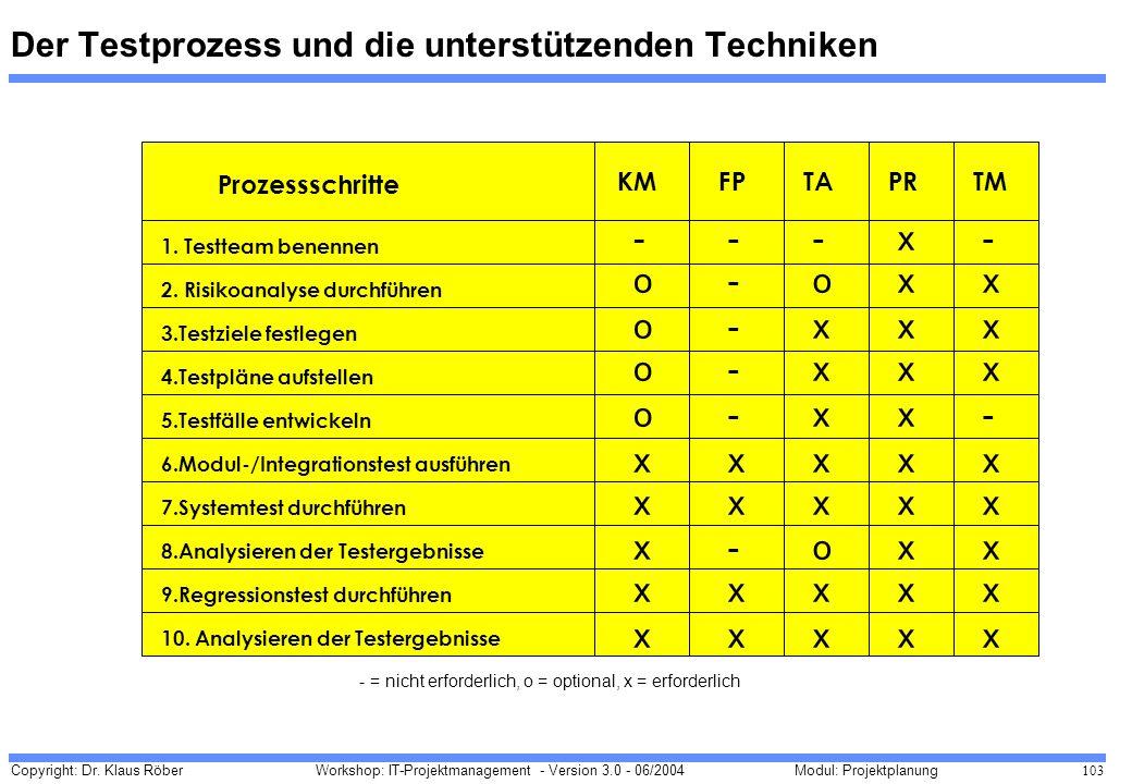 Der Testprozess und die unterstützenden Techniken