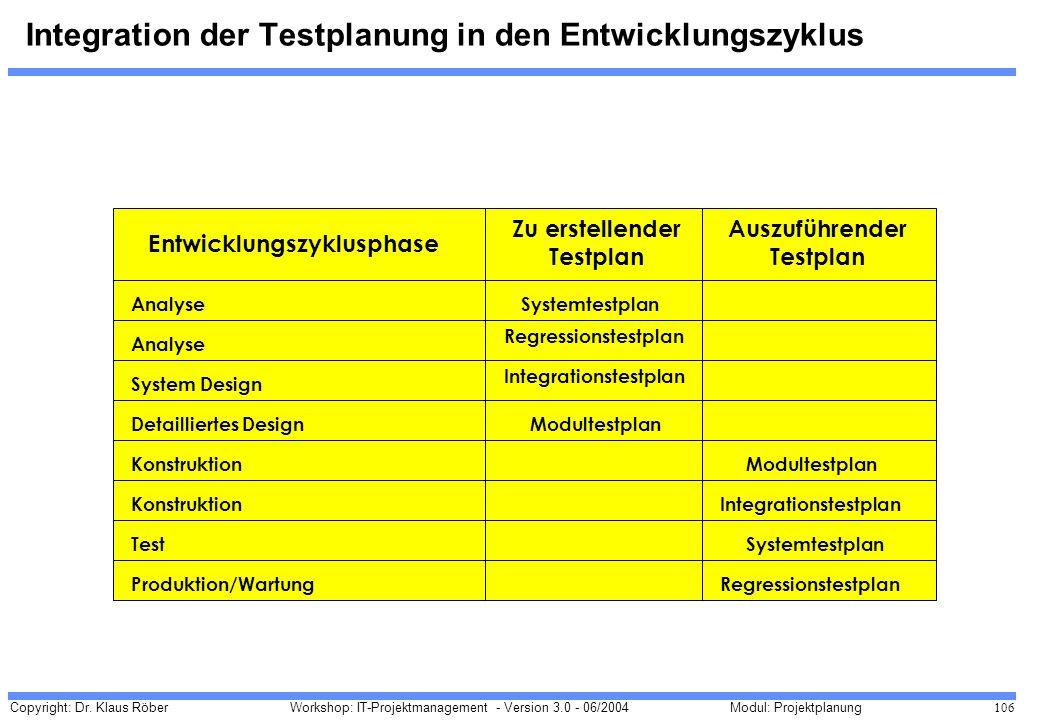 Integration der Testplanung in den Entwicklungszyklus