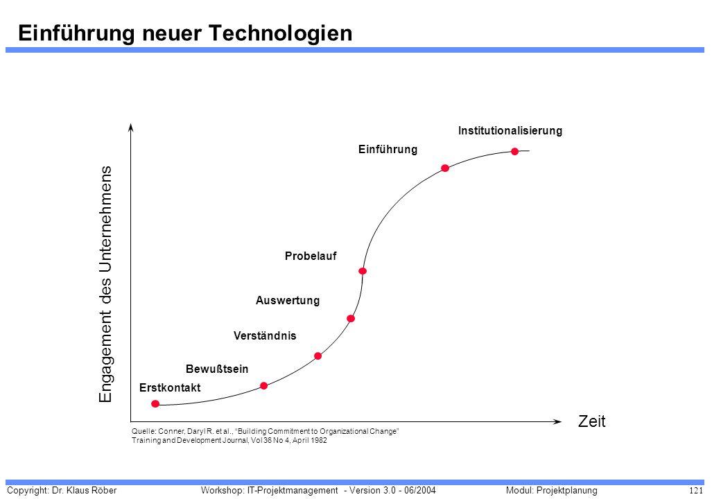 Einführung neuer Technologien